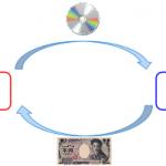 音楽業界の仕組み・ビジネスモデル・収益構造を解説しました